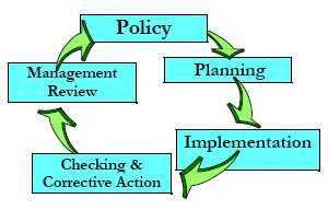 The EMS cycle: Policy- Planning - Implementation - Checking and Corrective Action - Management Review.